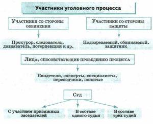 Главные участники уголовного судопроизводства: сторона защиты, обвинения и суд