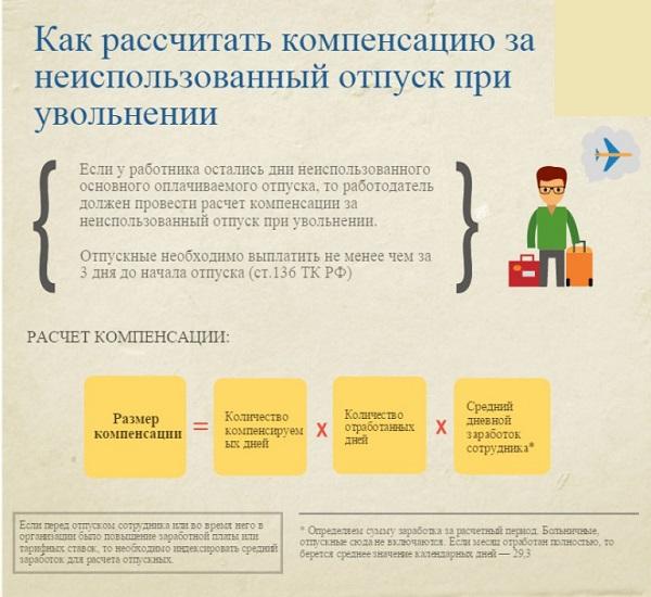 Как произвести расчет компенсации за неиспользованный отпуск при увольнении