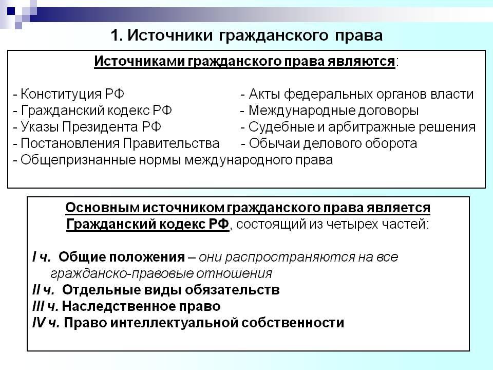 Источники гражданского права