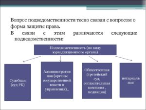 Подведомственность и подсудность гражданских дел