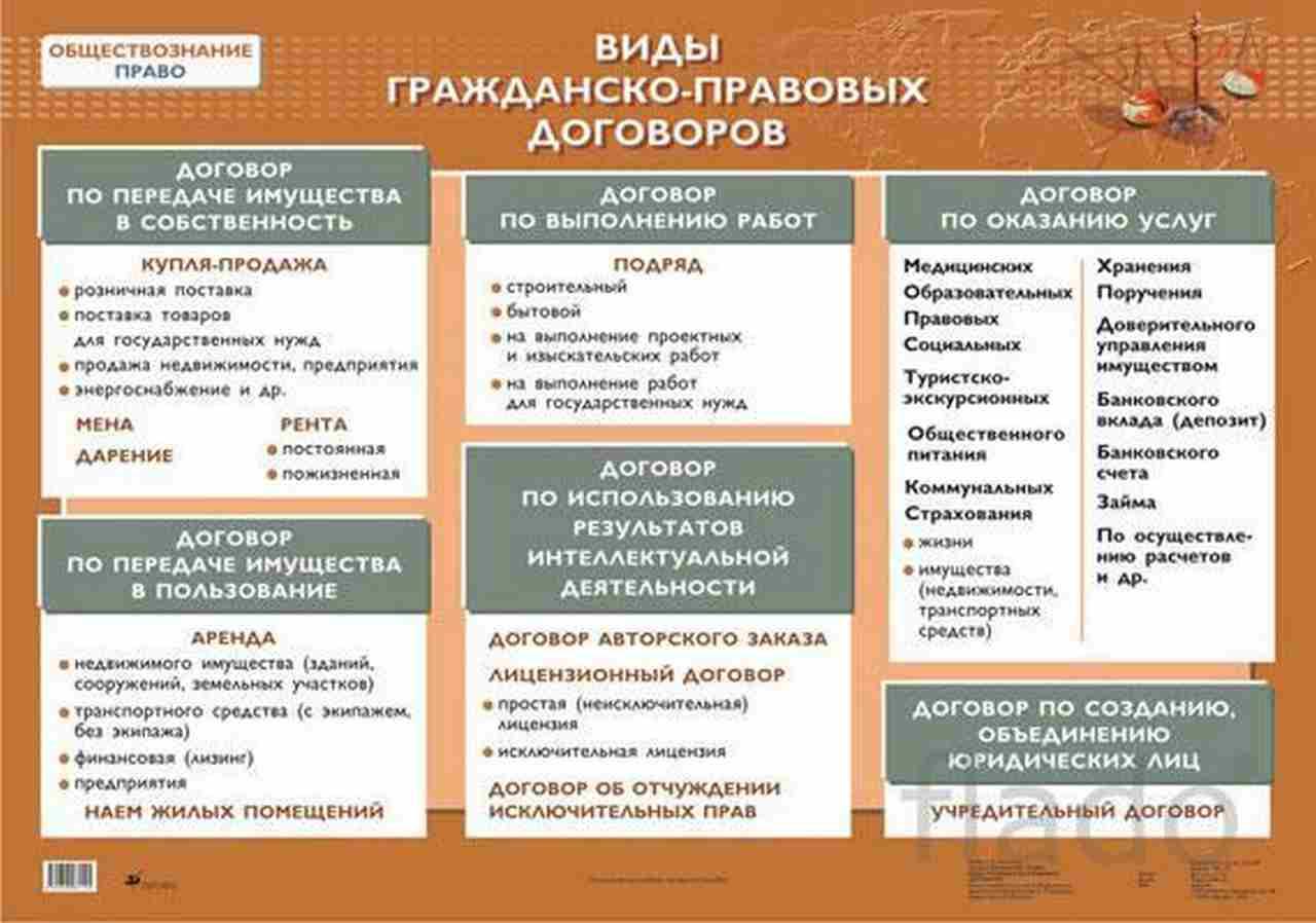 виды договоров в гражданском праве таблица
