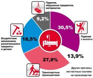 Охрана труда и техника безопасности на производстве