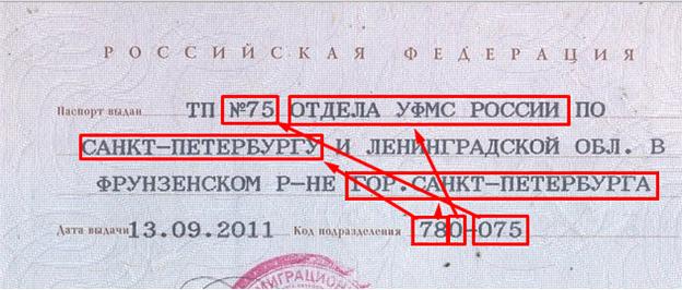 Код подразделения в паспорте как узнать