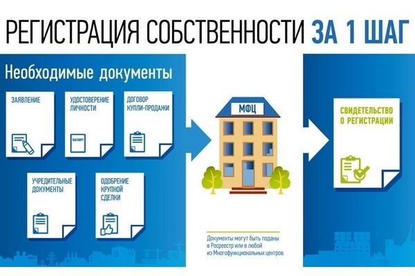 регистрация недвижимого имущества