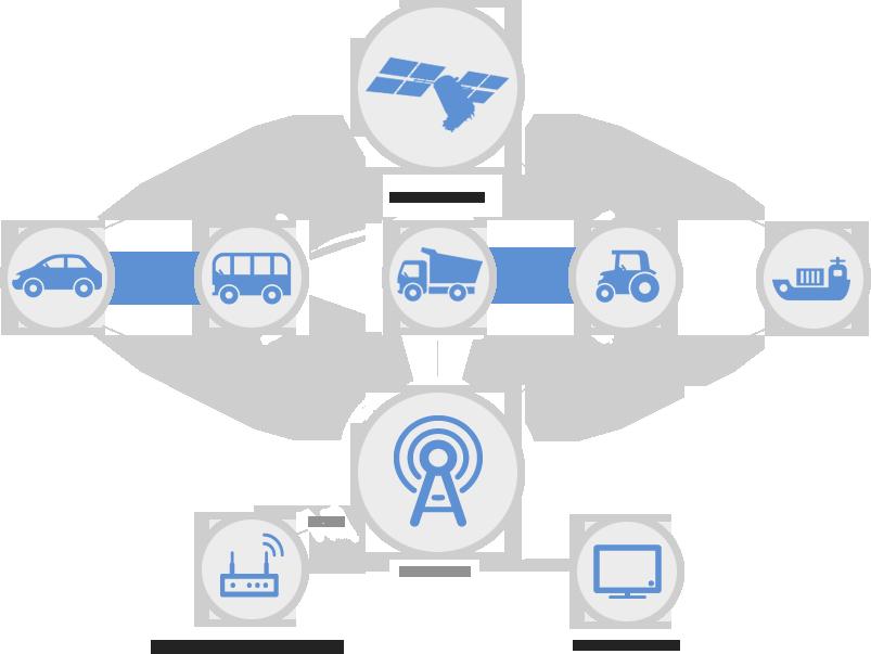 Принцип слежения за автомобилем: система ГЛОНАСС и GPS в машине