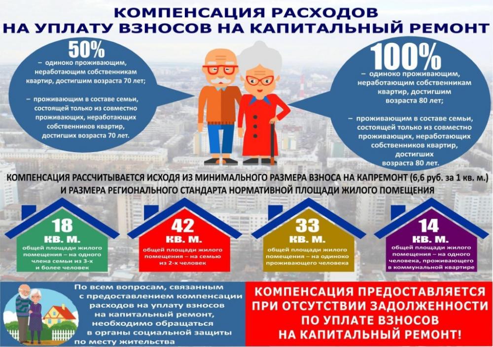 капитальный ремонт дома по адресу москва