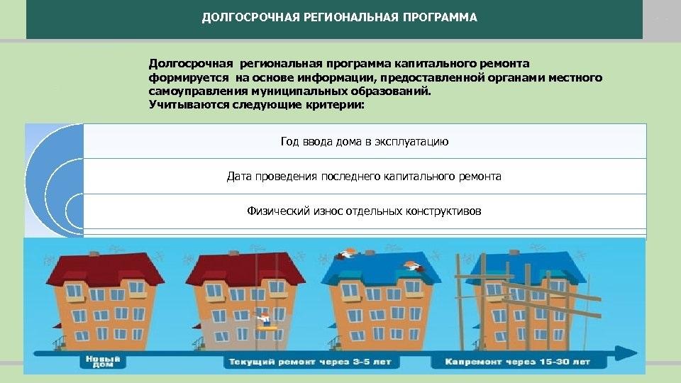 перечень домов включенных в программу капитального ремонта