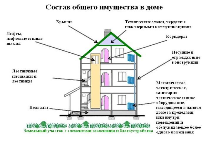 общедомовая собственность в многоквартирном доме