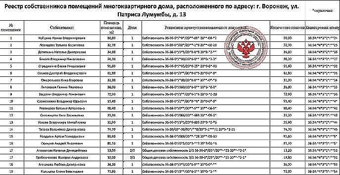 образец реестра собственников помещений в многоквартирном доме