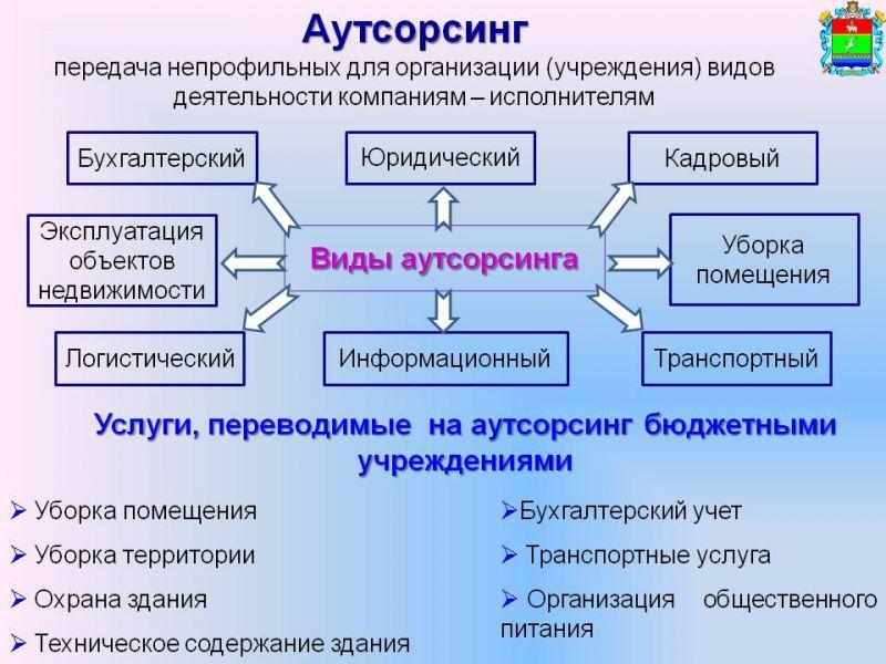 Что такое аутсорсинг