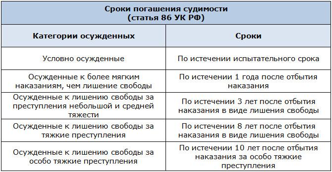Сроки погашения таблица