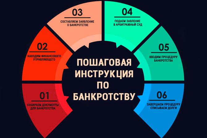 Пошаговая инструкция по банкротству