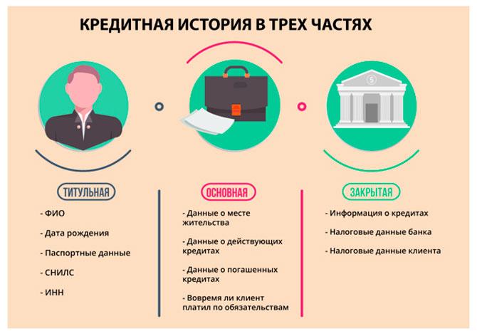 Кредитная история в трех частях