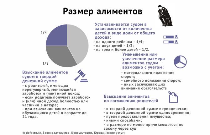 Размер алиментов