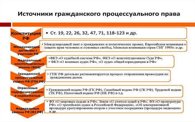 Источники гражданского процессуального права