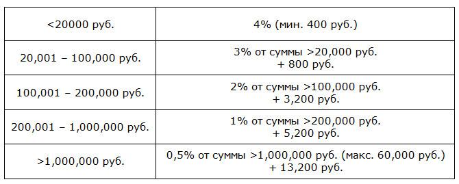 Размер комиссии за рассмотрение бракоразводного дела