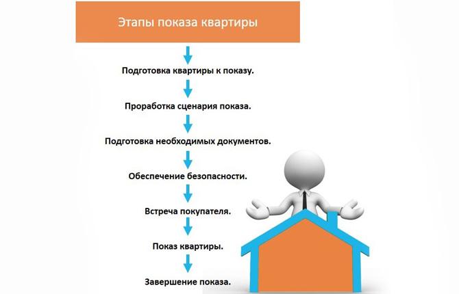 Этапы показа квартиры
