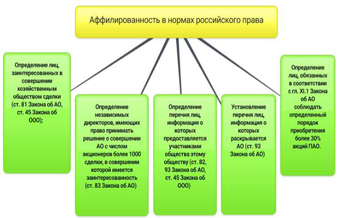 Аффилированность в нормах российского права
